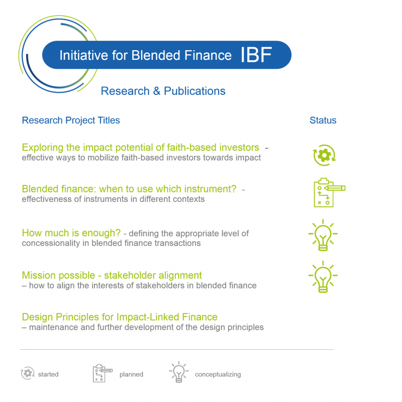 IBF Research & Publications