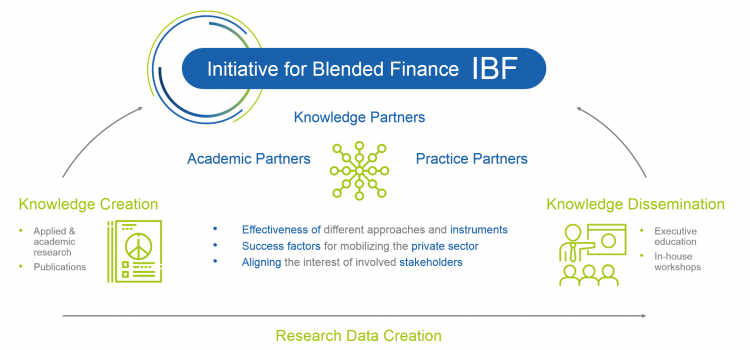 Initiative for Blended Finance (IBF) white