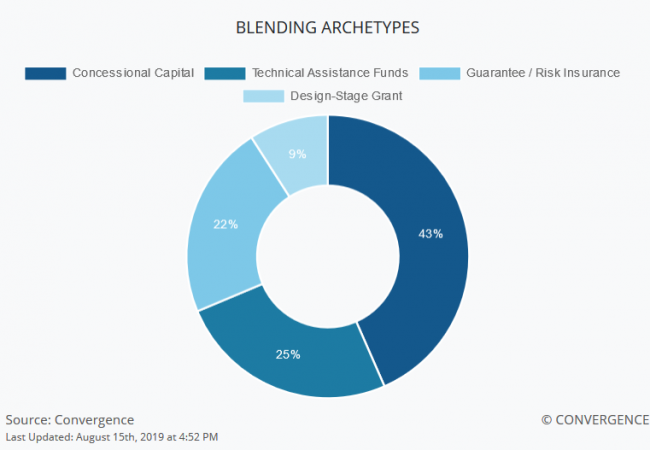 Blended Finance Archetypes
