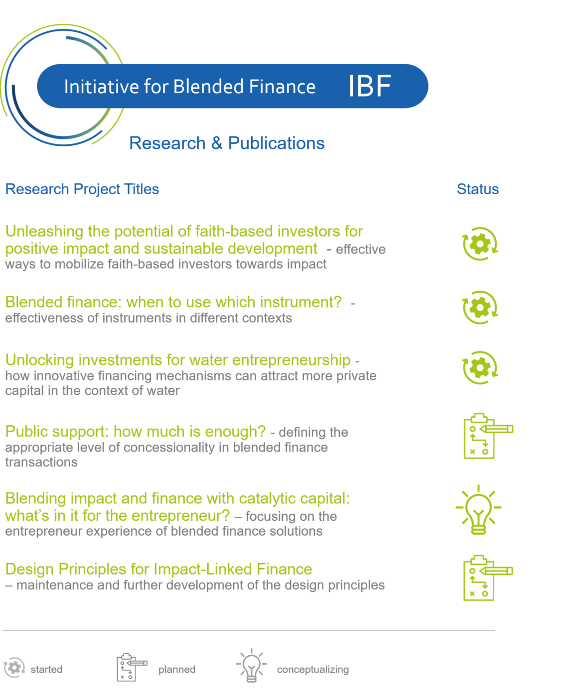 IBF Research & Publications 2021
